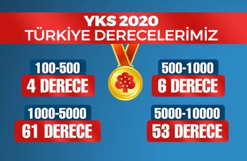 YKS 2020 Türkiye Derecelerimiz